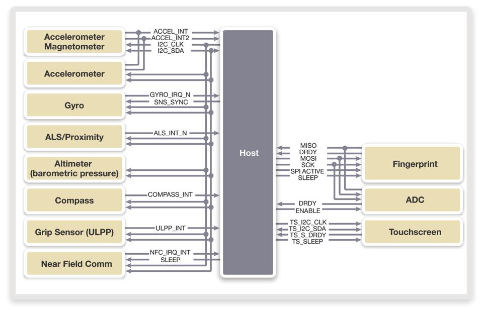 Since I2C I3C – ElettroAmici