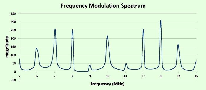 What is FM modulation? – ElettroAmici