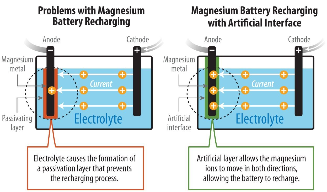 Magnesium Batteries Elettroamici Battery Symbol Circuit Tutorial An Electrochemical Reaction Feeds A While The Ions Flow Through Liquid Electrolyte Negative Electrode Cathode Positive