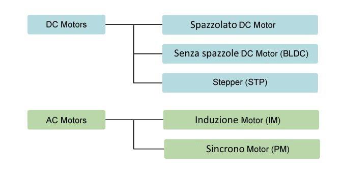 The basics of BLDC motors – ElettroAmici